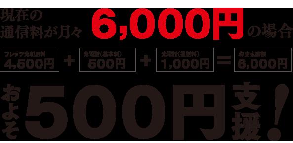 現在の通信料が月々6,000円の場合、およそ500円支援!