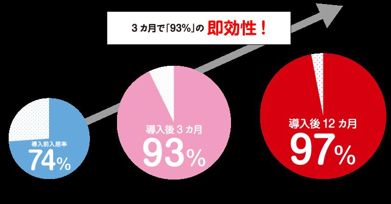 3カ月で「93%」の即効性!